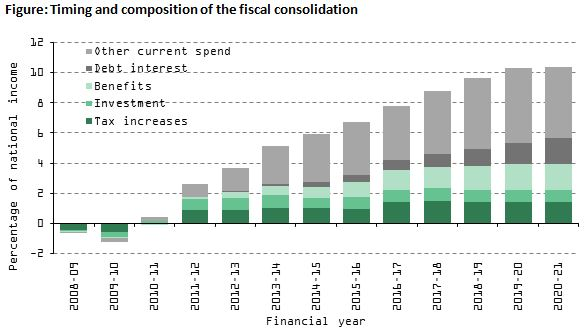 Timing and composition of the fiscal consolidation